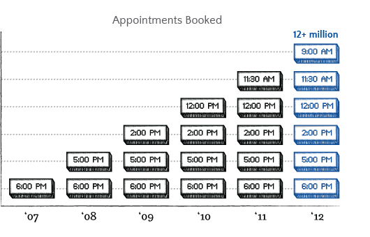 Booker Appointments